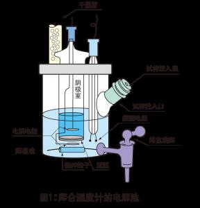 图1:库仑湿度计的电解池